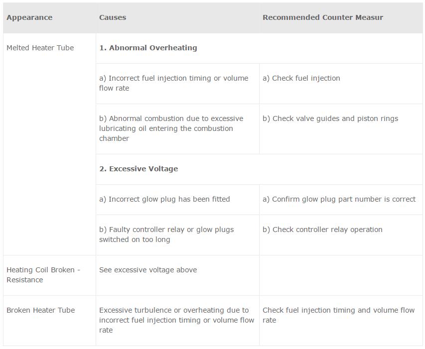 Analysis : NGK Spark Plugs Australia | Iridium Spark Plugs | Glow