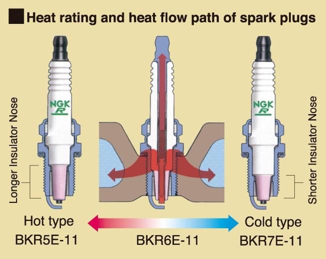 Spark Plug Heat Range For A Bodies Only Mopar Forum